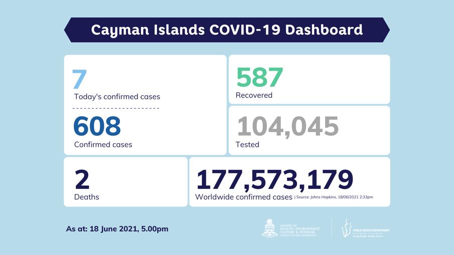 COVID-19 Testing Update 18 June 2021