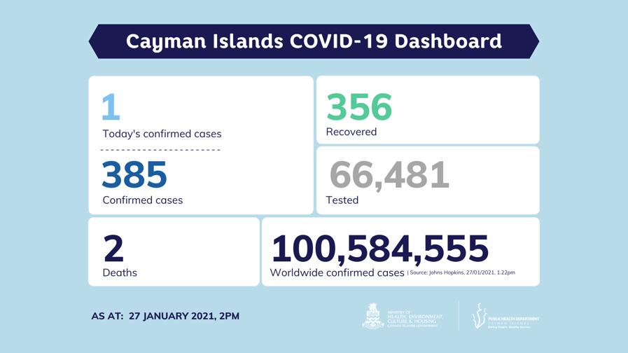 COVID-19 Testing Update 27 January 2021