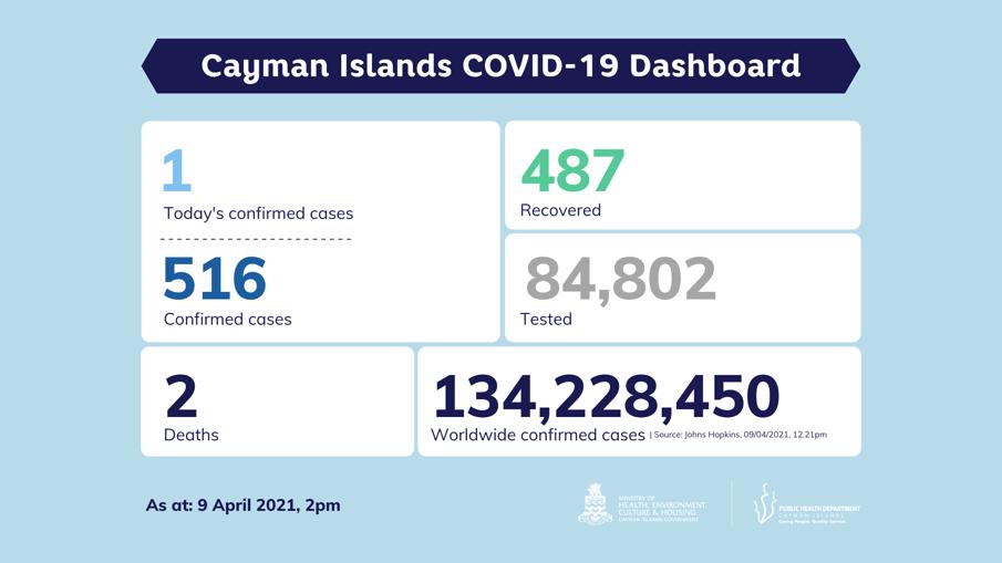 COVID-19 Testing Update 9 April 2021