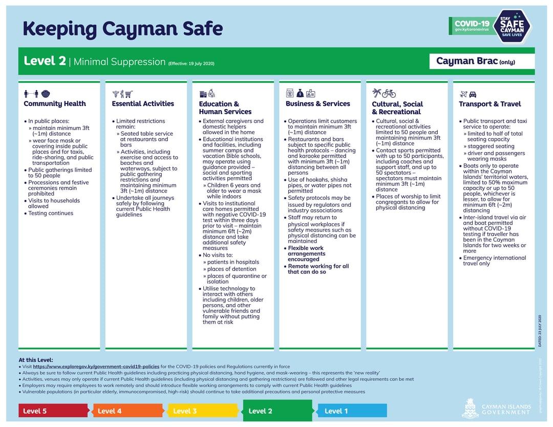 Keeping Cayman Safe - Suppression Level 2 - Cayman Brac only (Effective 19 July 2020)