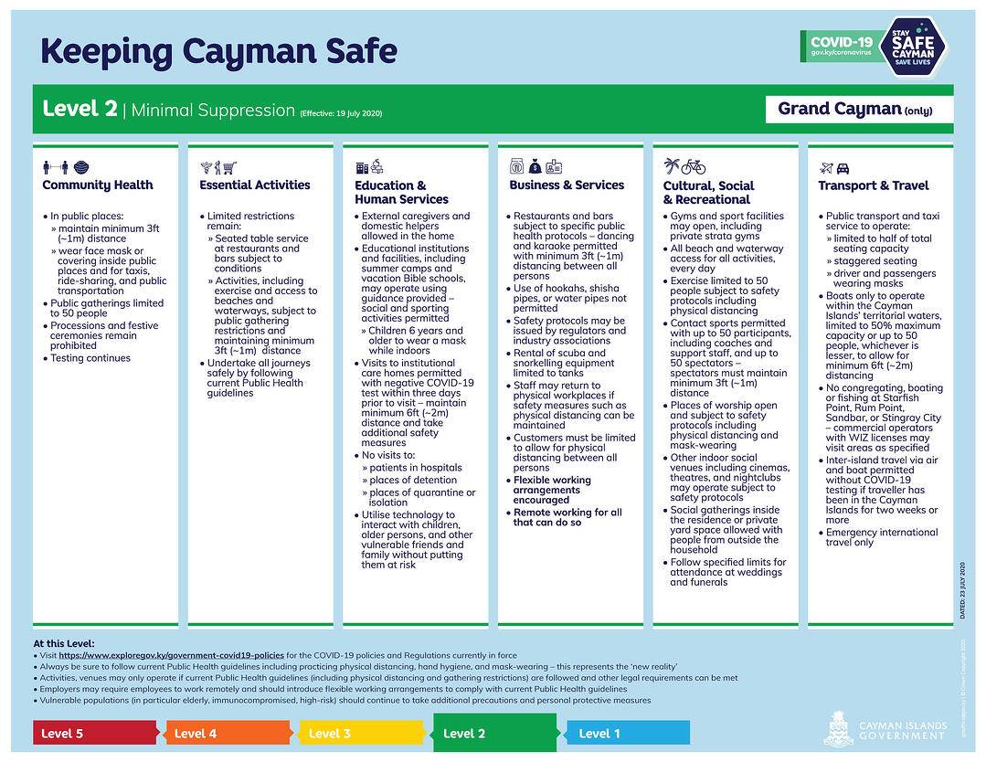 Keeping Cayman Safe - Suppression Level 2 - Grand Cayman only (Effective 19 July 2020)