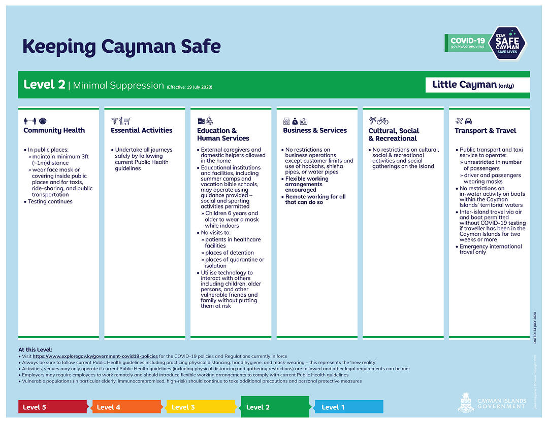 Keeping Cayman Safe - Suppression Level 2 - Little Cayman only (Effective 19 July 2020)