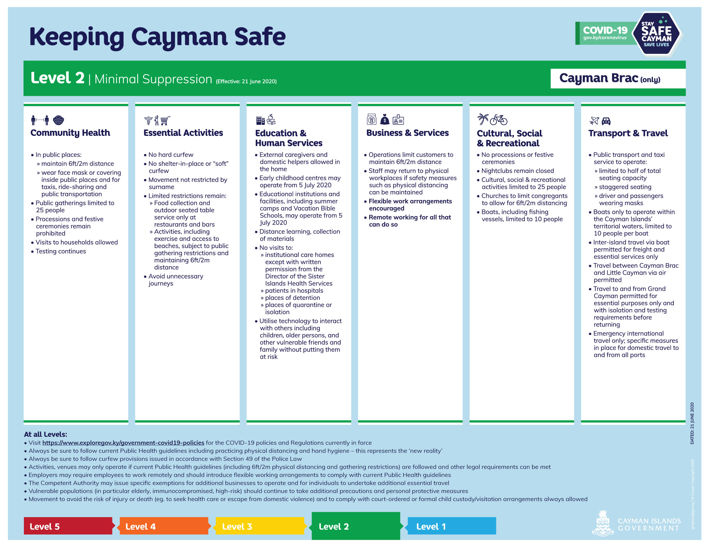 Keeping Cayman Safe - COVID-19 Suppression Level 2 - Cayman Brac only (Effective 21 June 2020)