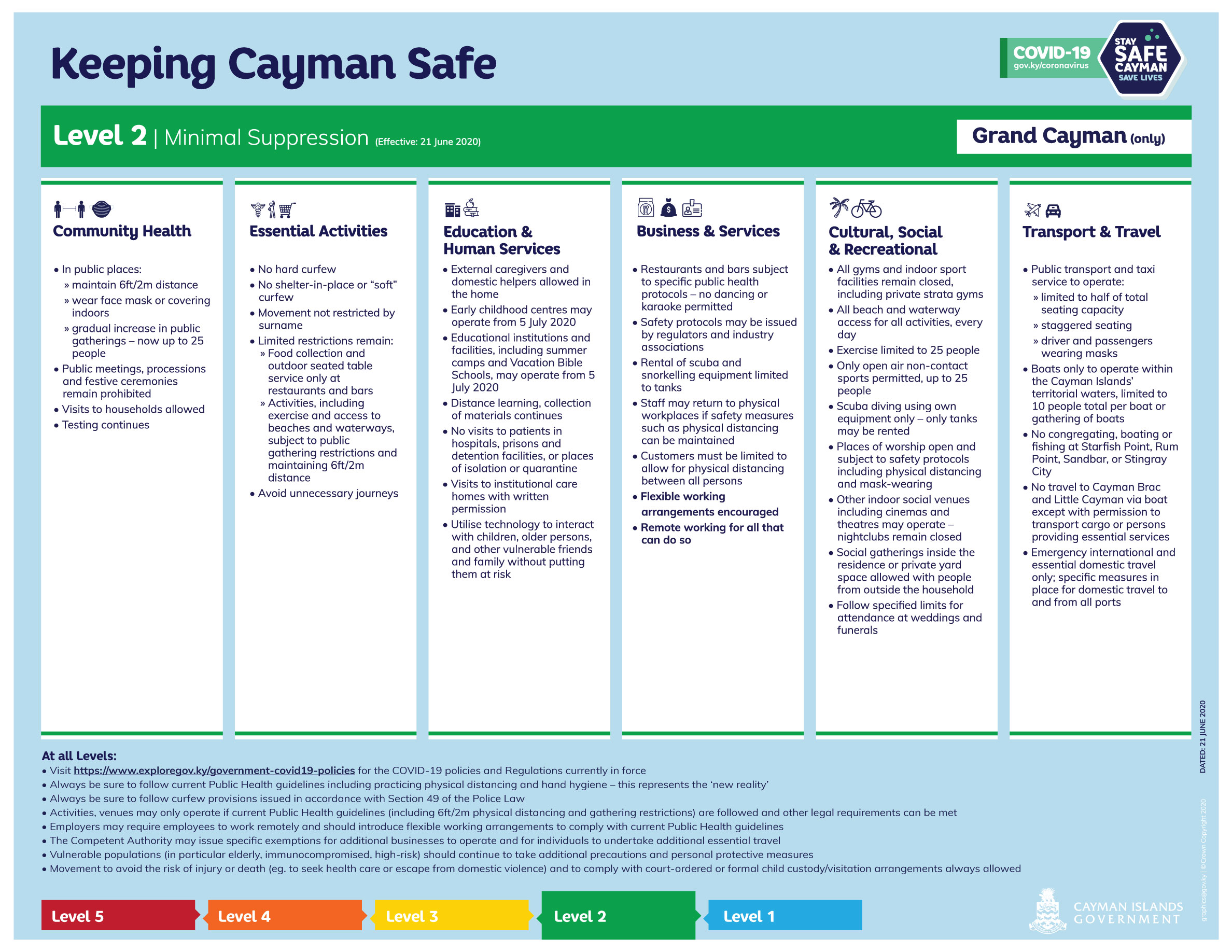 Keeping Cayman Safe - COVID-19 Suppression Level 2 - Grand Cayman only (Effective 21 June 2020)