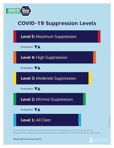 Cayman COVID-19 Suppression Levels Graphic