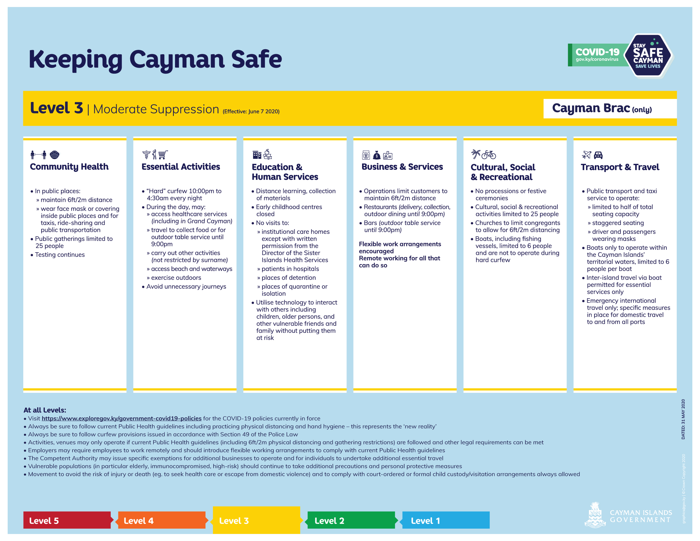 Keeping Cayman Safe - Suppression Level 3 - Cayman Brac only(Effective June 7 2020)